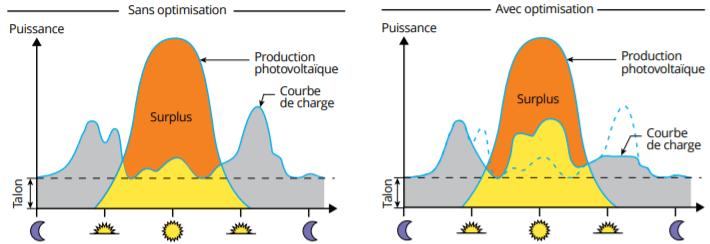 courbe d'autoconsommation photovoltaïque