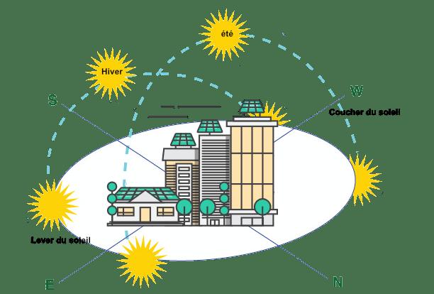 photovoltaïque et la course du soleil