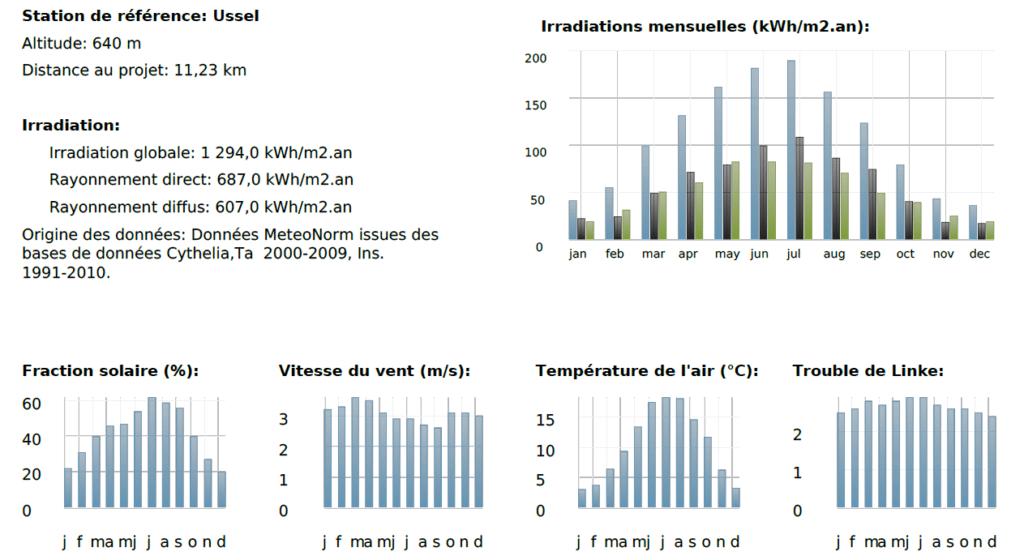 photovoltaïque calcules ensoleillement